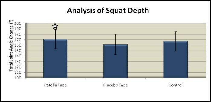 The effect of patellar taping on squat depth and the perception of pain in people with anterior knee pain. Clifford AM1, Harrington E.
