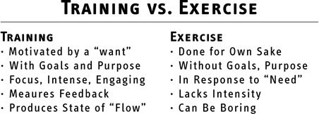 The difference between exercise and training