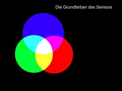Lichtspektrum / AWB / Lichtfarbe