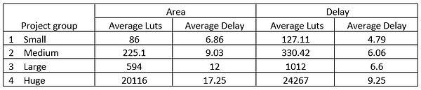 Tab5_LogCirc Area_Delay Results.PNG