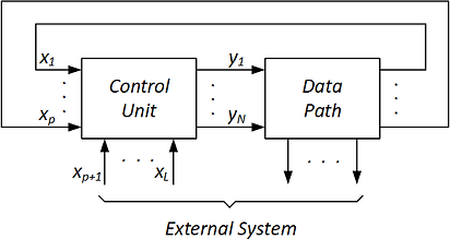 Digital system as a composition of Control unit and Data path