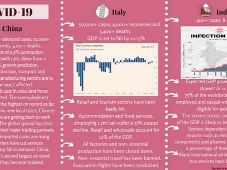 Covid-19: A comparison of the effects on China, Italy and India