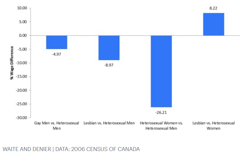 LGBT Wage Gap