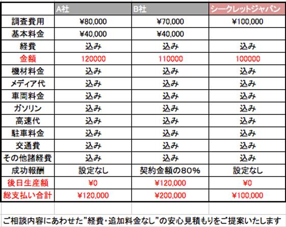 シークレットジャパン神奈川の料金設定はわかりやすく、安い。