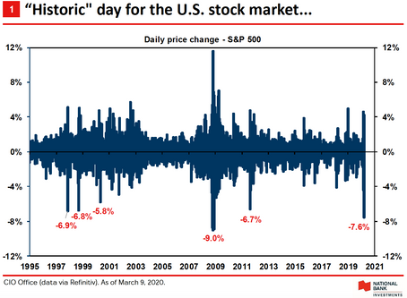 Market volatility and the COVID-19