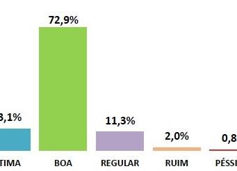 Coleta de Lixo mantém aprovação acima de 85% em Amparo