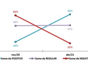 Junior Felisbino inicia governo com elevado índice de aprovação em Cosmópolis