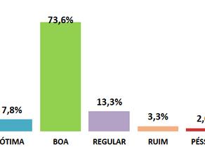 Abastecimento tem 81,4% de ótimo e bom em Leme