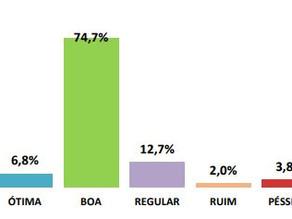 Qualidade da Água de Leme tem 81,5% de ótimo e bom