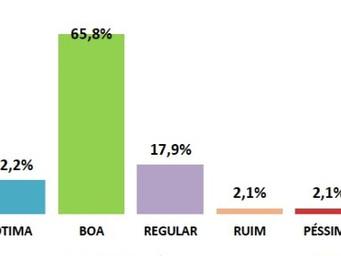 Abastecimento de Água tem 78% de ótimo e bom em Mairiporã