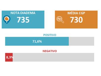 Com Alto Grau, Abastecimento em Diadema está acima da média das CGPs