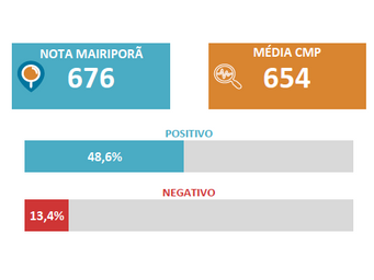 Acima da média, Merenda em Mairiporã tem Alto Grau