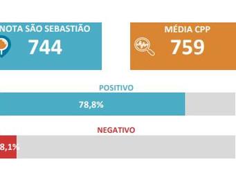 Abastecimento de Água é o segundo melhor serviço avaliado em São Sebastião