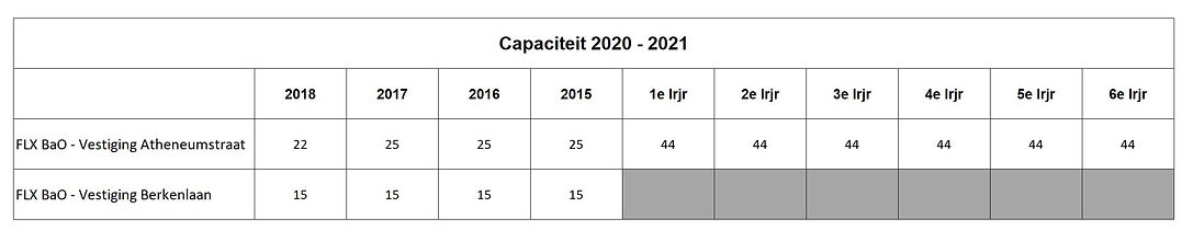 capaciteit_20-21.JPG