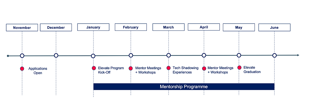 Timeline Elevate 2020 WIP