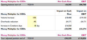 Increase creditors days