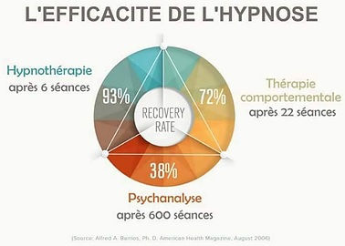 efficacité de l'hypnose au centre d'hypnoterapie de beziers