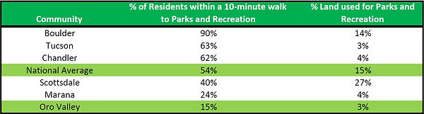 Recreation Survey Table.jpg
