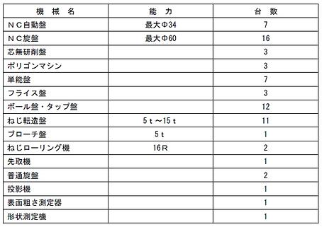 花岡鉄工株式会社_主要設備_1.png