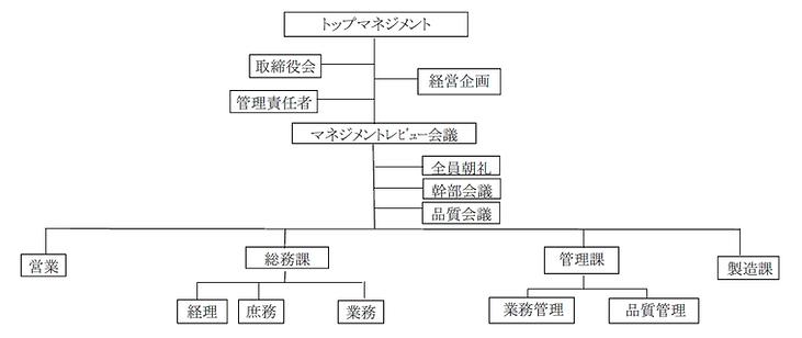 花岡鉄工株式会社_組織図.png