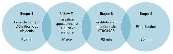 4 ETAPES TRANSITION NEW FR.png