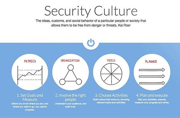 Cultura de Segurança