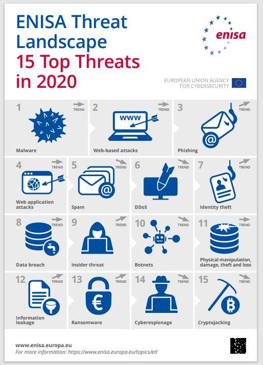 Novo artigo publicado no Linkedin - As 15 Principais Ameaças do Momento de acordo com a ENISA (UE)