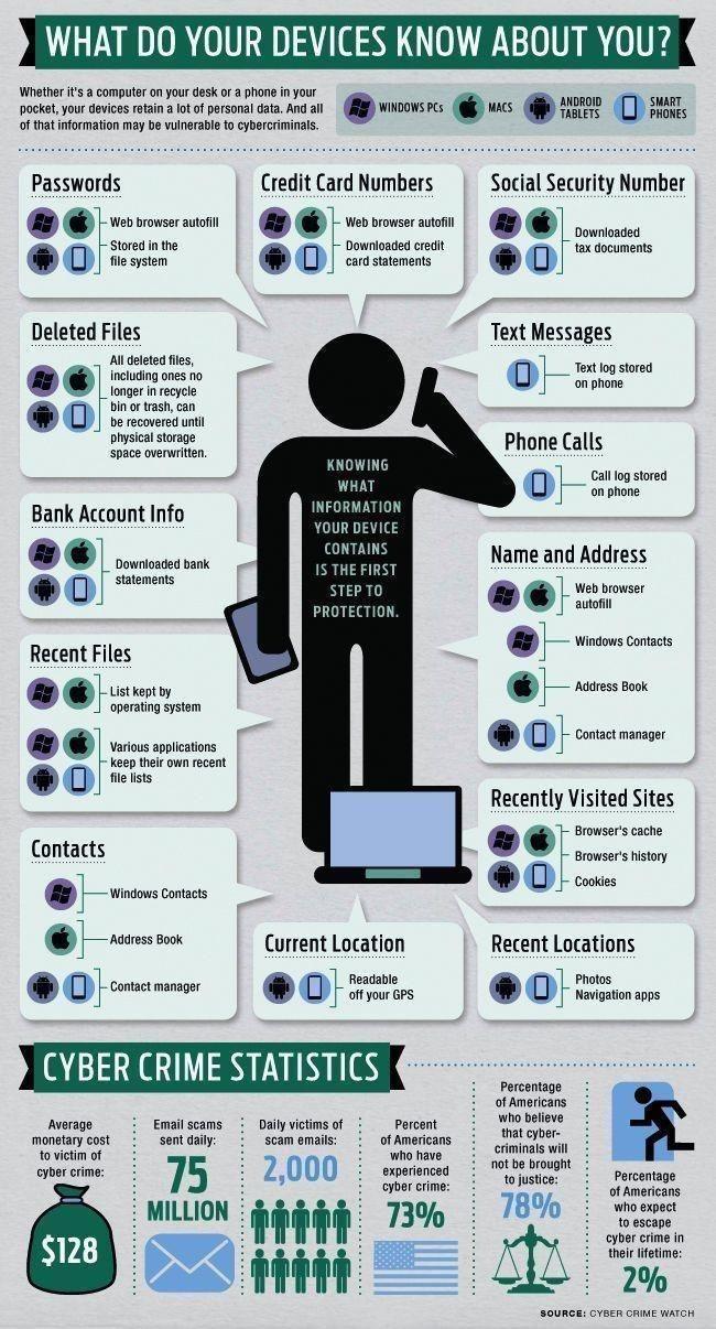O que seus dispositivos sabem sobre você ???