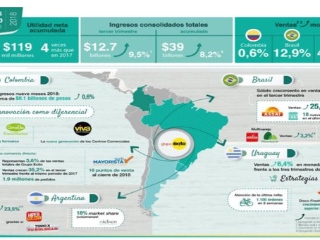 Grupo Exito starts negotiation with GMS and Inca to make its own Brand of Sacha Inchi