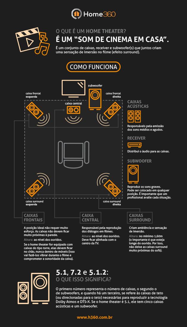 Infográfico O que é um Home Theater? Como funciona? Home 360