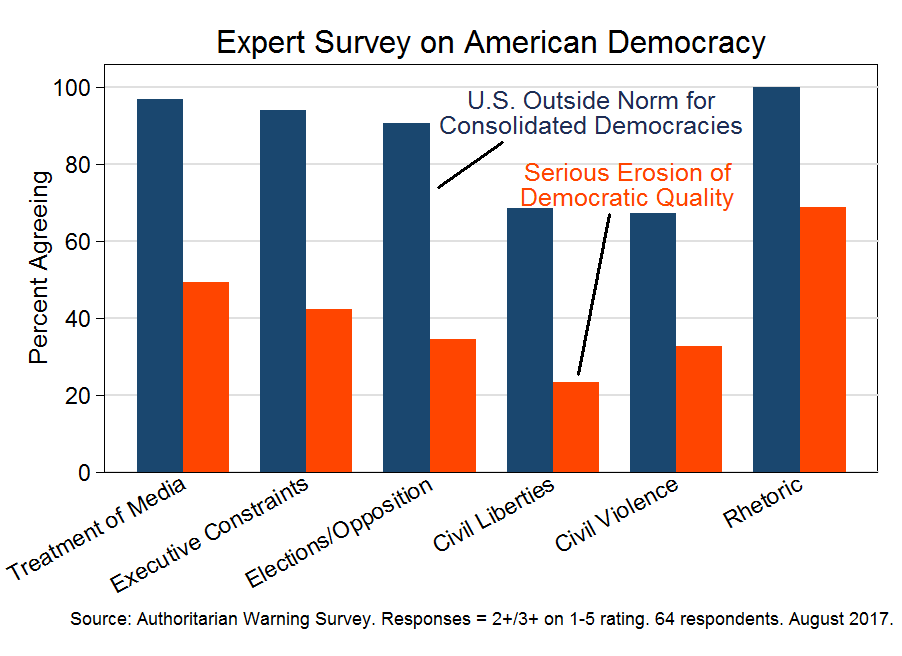 Expert survey on American democracy (August 2017)