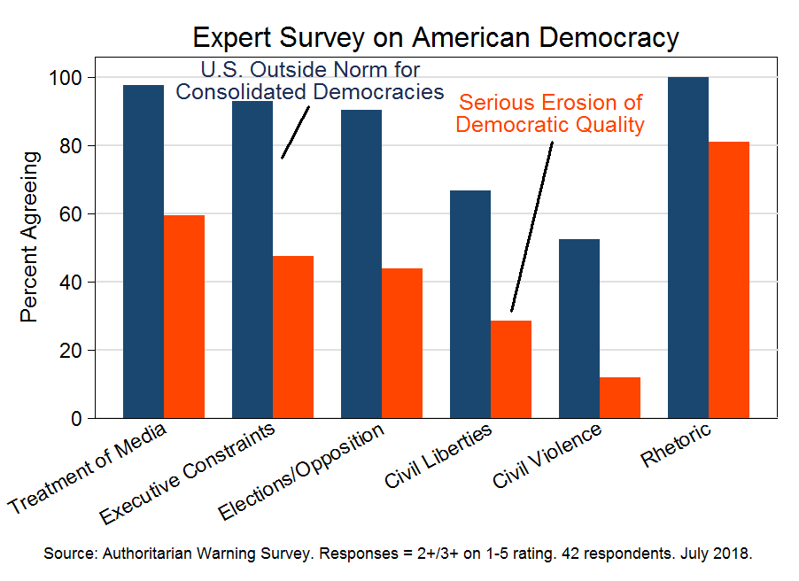 Expert survey on American democracy (July 2018)