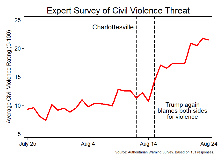 Civil Violence Threat by Day (Authoritarian Warning Survey)