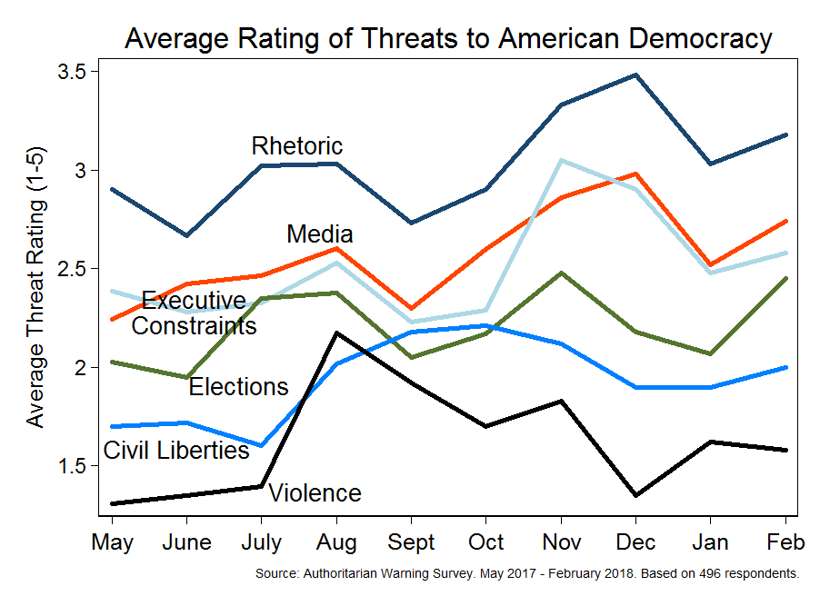 Expert survey on democracy (May 2017 - February 2018)