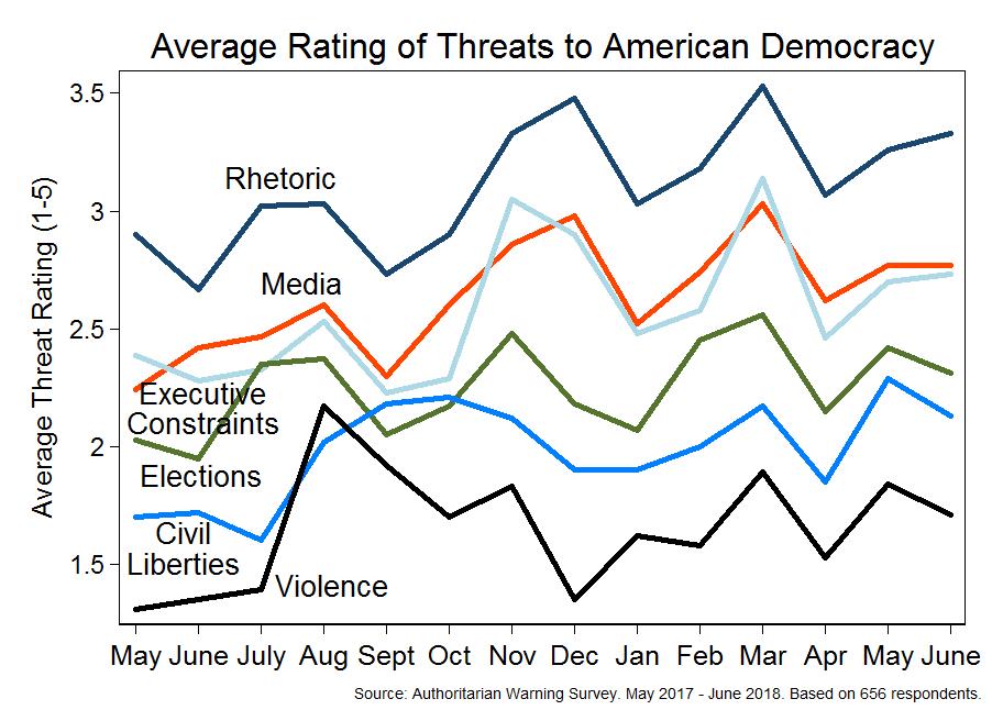 Expert survey on democracy (May 2017 - June 2018)