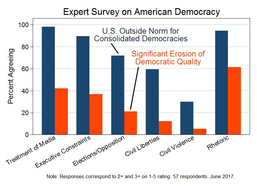 Survey on American Democracy (June 2017) | Threat Categories