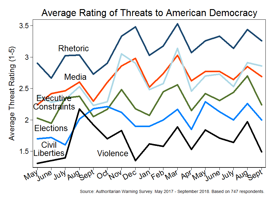 Expert survey on democracy (May 2017 - September 2018)
