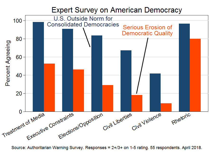 Expert survey on American democracy (April 2018)