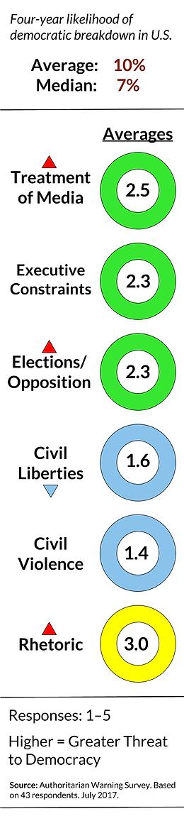 Authoritarian Warning Survey (July 2017) | Survey on American Democracy