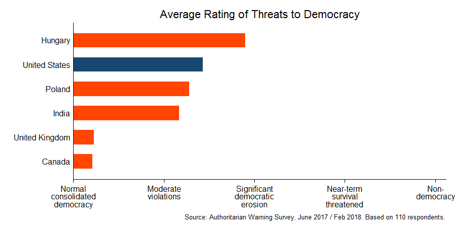 Expert survey on democracy in six countries (February 2018)