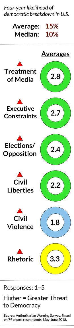 Authoritarian Warning Survey (April 2018) | Survey on American Democracy