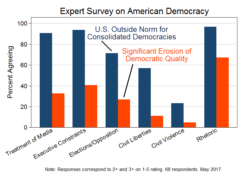Survey on American Democracy (May 2017) | Threat Categories