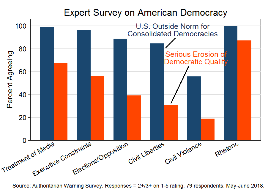 Expert survey on American democracy (May-June 2018)