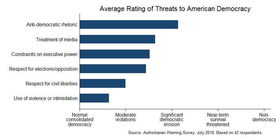 Expert survey on democracy (July 2018)