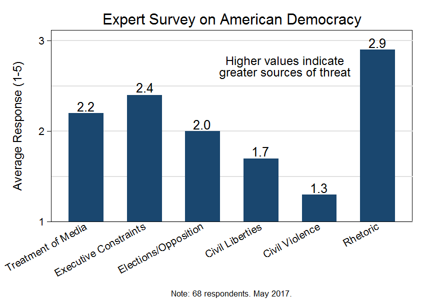 Survey on American Democracy (May 2017) | Averages