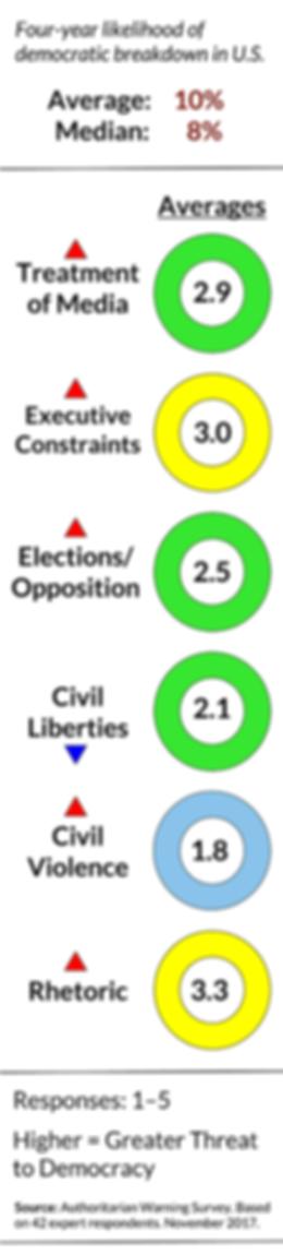 Authoritarian Warning Survey (August 2017)   Survey on American Democracy
