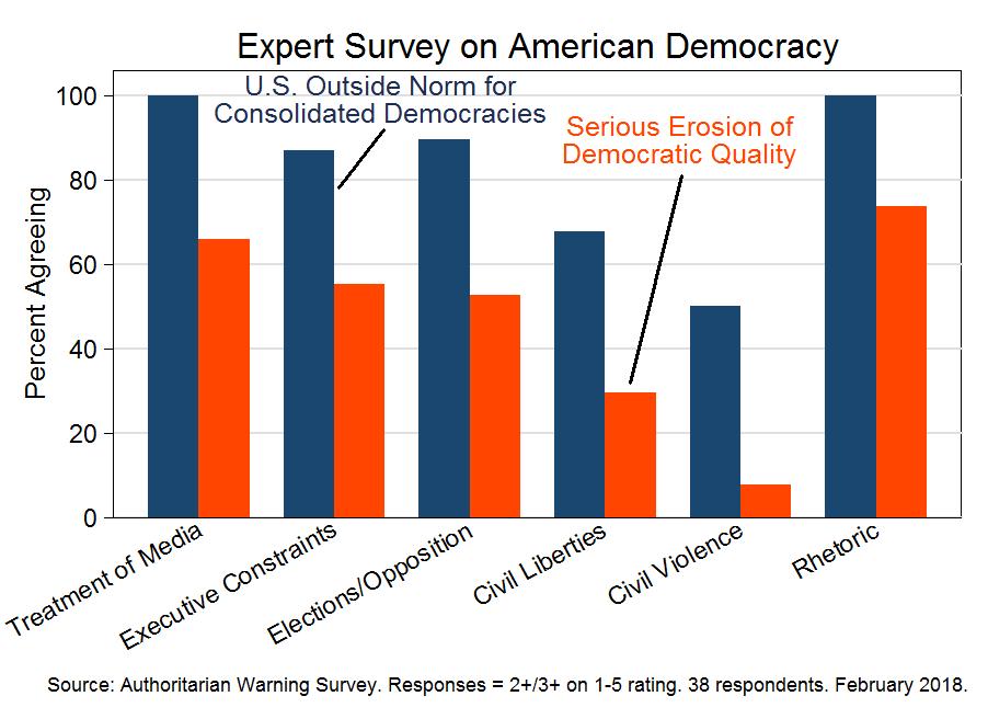 Expert survey on American democracy (February 2018)