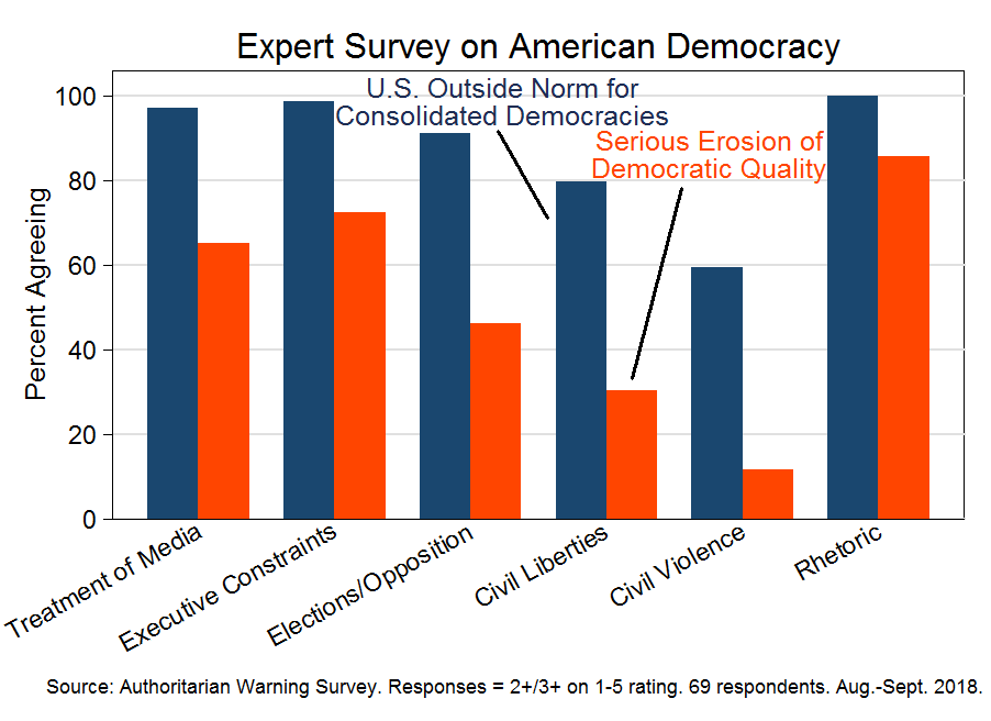 Expert survey on American democracy (Aug.-Sept. 2018)