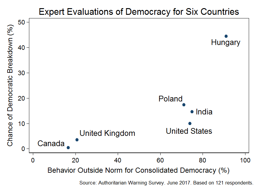 Survey on Democracy in Six Countries (June 2017) | Figure