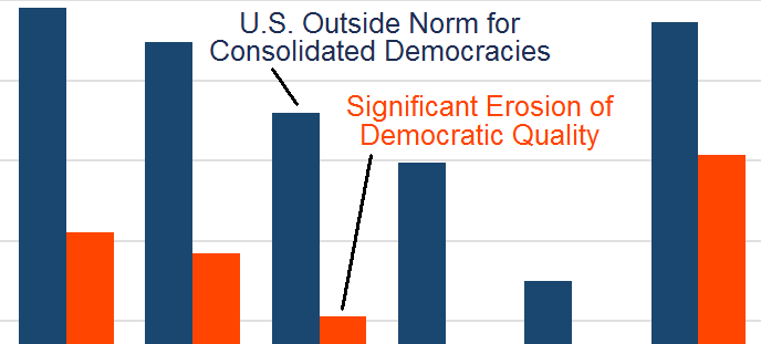 Survey on American Democracy (June 2017)